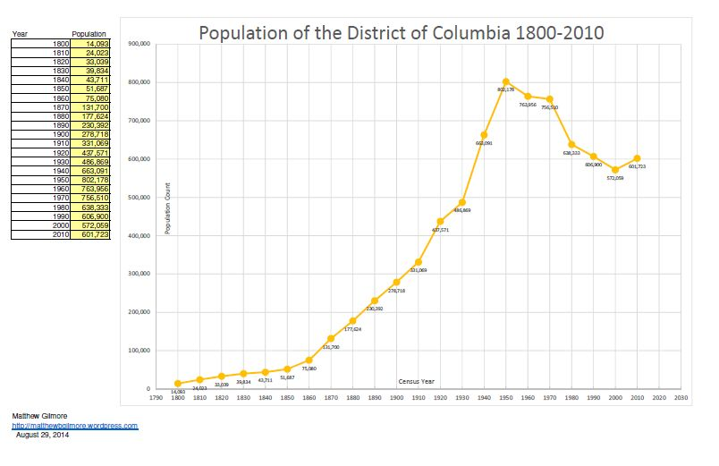 District of Columbia Population History