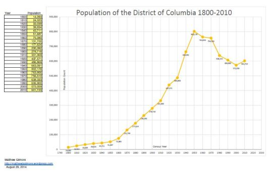 DC Population 1800-2010