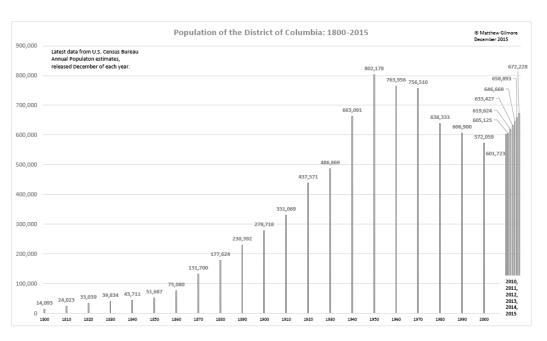 DC population 1800-2015