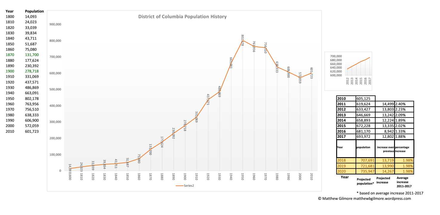 DCpopulation history2017