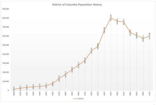 DCpopulation history2017B