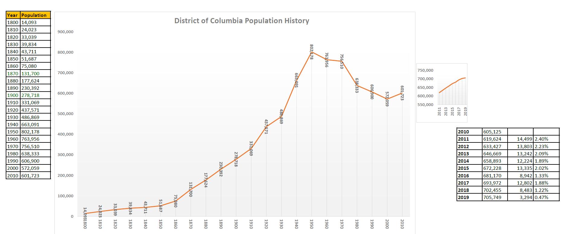 DCpopulation history2019.jpg